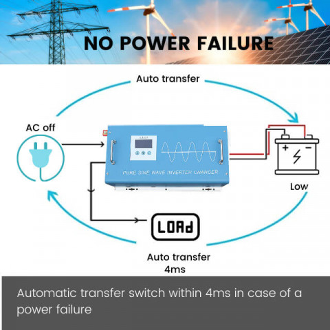 What is power inverter charger use for?