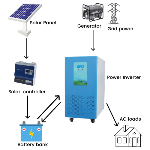 10KW solar power system off grid solar kits with battery