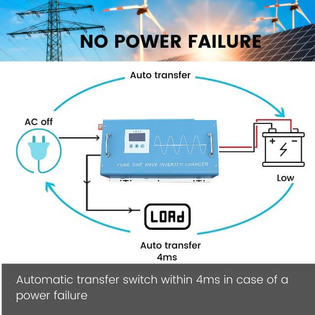 1500W 12V 24V Pure sine wave inverter charger